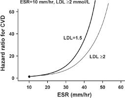 lipid paradox in rheumatoid arthritis the impact of serum lipid