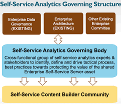 Tableau Architecture Governed Self Service Analytics Governance 2 10 Silicon