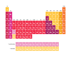 Sulfur On The Periodic Table Sulfur Dow Water U0026 Process Solutions
