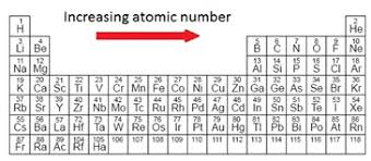 atomic number periodic table c atomic structure igcse chemistry revision