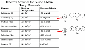 Potassium On Periodic Table Periodic Trends In Electron Affinity Ck 12 Foundation