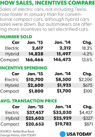 automakers pile incentives on electric cars