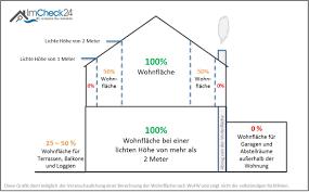 berechnung der wohnfläche wohnfläche ein wichtiges maß im immobilienmarkt