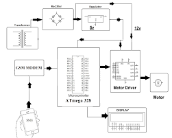 dc motor speed control using gsm nevonprojects block diagram