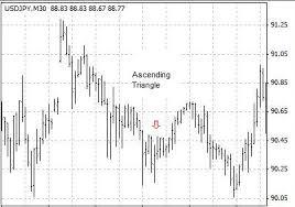 pattern of analysis forex triangle chart patterns technical analysis candlestick chart