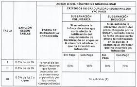 cuanto es la multa por no presentar la declaracion jurada 2015 ple 5 0 atraso de libros contables noticiero contable
