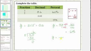 percent to decimal percent intro and basic percent fraction decimal conversions no