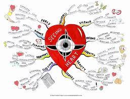 Heart Map Seeing Heart Mind Map By Creativeinspiration On Deviantart