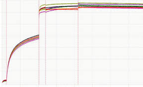 figure s3 affinity measurement signal curves of simian virus 40