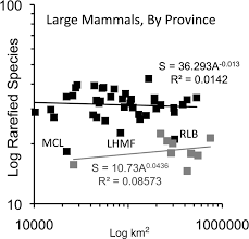 collateral mammal diversity loss associated with late quaternary