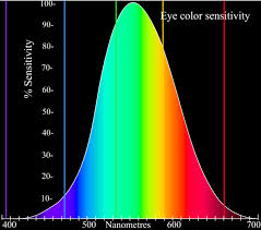What Color Of Visible Light Has The Longest Wavelength What Color Of Light Is The Least Visible Thanks Socratic