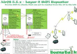 aa wifi beanstalk airos 5 5 x wifi repeater wifi extender ubiquiti