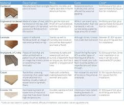 basement flooring options scott u0027s reno to reveal