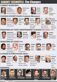 Modi Cabinet List Karnataka Cabinet Ministers List 2017 Pdf In Kannada Memsaheb Net