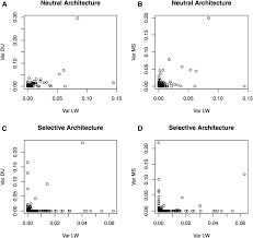 evaluating sequence based genomic prediction with an efficient new