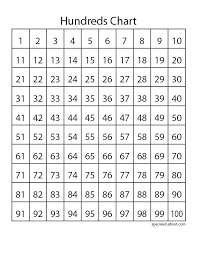printable hundreds chart free best photos of large printable 100 chart printable hundreds chart
