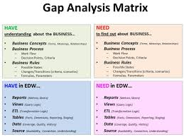 gap analysis template spidergap conduct gap analysis for your