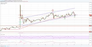 ripple price technical analysis u2013 xrp usd is following uptrend
