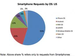 popular android admob stats shows that android is growing droid is wildly