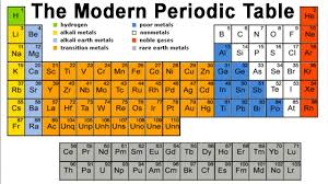 modern periodic table of elements with atomic mass periodic table lanthanides actinides position of hydrogen