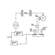boiler feed water system diagram and explanation what is the