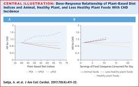 Plant Disease Journal - healthful and unhealthful plant based diets and the risk of