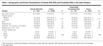 patient risk factors for adverse drug events in hospitalized