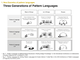 pattern language of program design pattern language 3 0 and fundamental behavioral properties takashi i