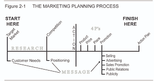 the marketing planning process the small business planner