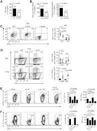 timed action of il 27 protects from immunopathology while