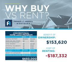 Cost Of Rent by Why Buy Vs Rent Woodbridge Rental