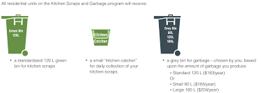 kitchen scraps u0026 garbage program victoria