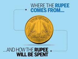 infographic where the rupee will come from and how it will be