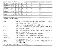si鑒es de bar cn103459611a functional genomics assay for characterizing