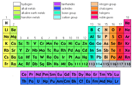 p table of elements the periodic table of element lessons tes teach