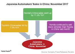 toyota us sales honda s china sales remained stronger than toyota s in november