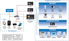 home data wiring diagram wiring diagram shrutiradio