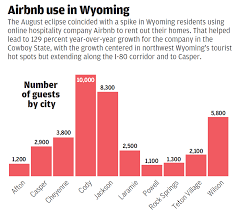airbnb wyoming more wyoming airbnb users combined with new tax deal lead to