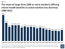 What Is Employer Mean Retiree Health Benefits At The Crossroads U2013 Overview Of Health