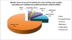 warning ignoring these book sales statistics could seriously