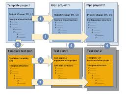 sap library sap solution manager