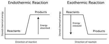 chemical reactions and energy ck 12 foundation