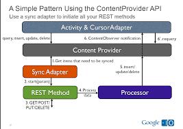 restful api under android pattern b u2014 it daily blog news