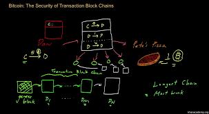 bitcoin what is it video bitcoin khan academy