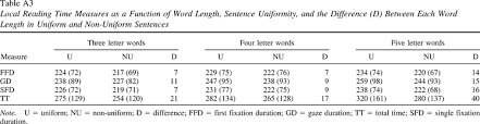 reading sentences of uniform word length evidence for the