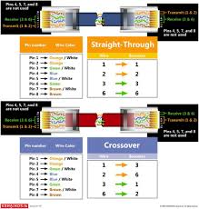 rj45 wiring diagram patch cable rj45 wiring diagrams