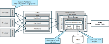 pattern analysis hadoop architectural patterns for near real time data processing with