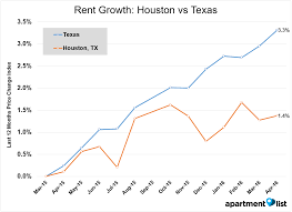 Average 1 Bedroom Rent Us June 2016 Texas Rent Report Apartment List