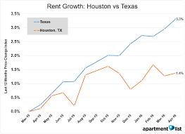 Average Apartment Rent By Zip Code June 2016 Texas Rent Report Apartment List