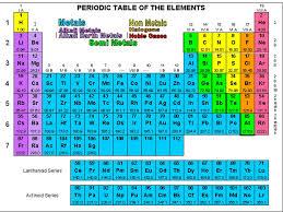 Periodic Table Metalloids Periodic Table Metals Nonmetals Transition Metals Periodic Tables